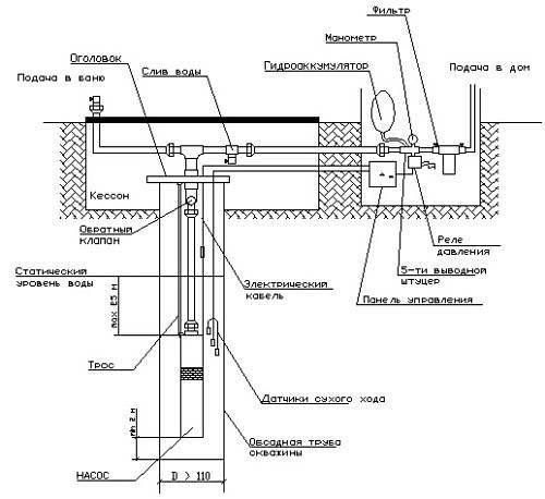 Насос «водолей» (46 фото): глубинный вариант для скважины и колодца, характеристики погружной скважинной продукции, отзывы о модели 3