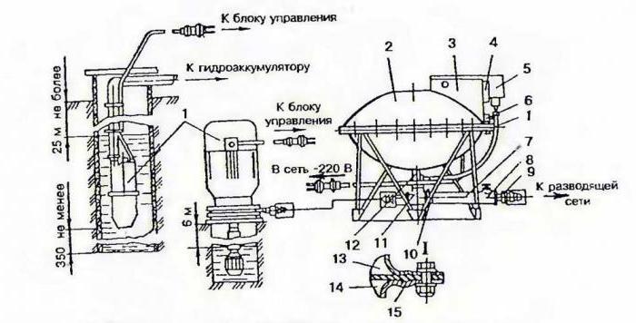 """Насос """"агидель"""": технические характеристики, устройство и подключение"""