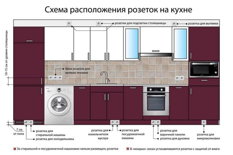 Расположение электрических розеток на кухне