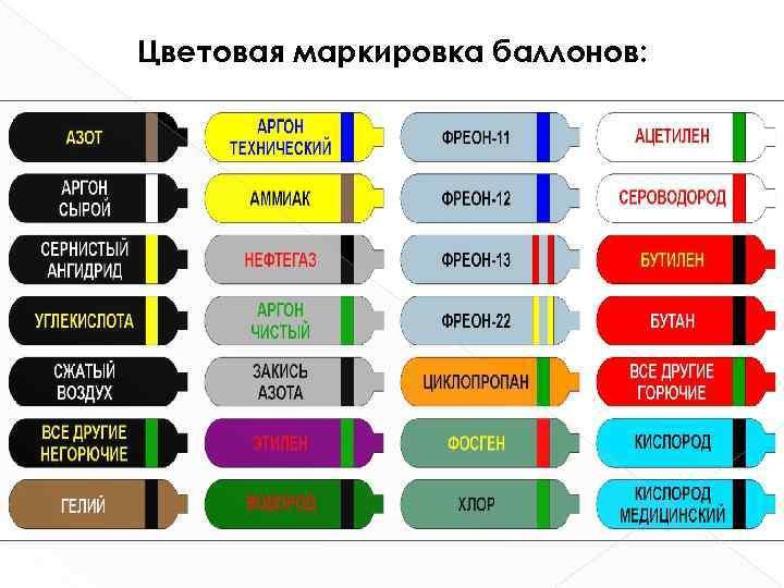 Виды газовых баллонов: полная классификация + разбор маркировки