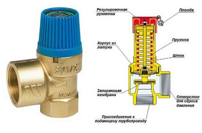 Гидроудар в системе водоснабжения и отопления: что это такое, причины и последствия
