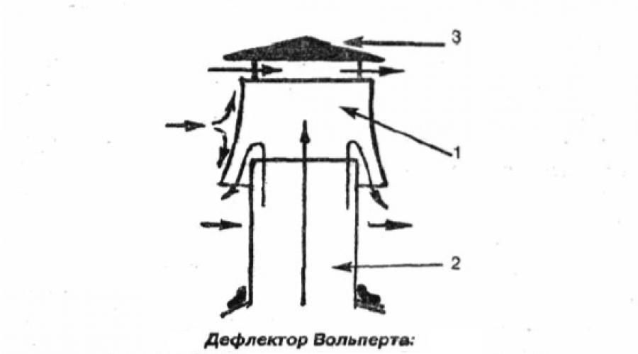 Дефлектор на дымоход газового котла — требования по монтажу