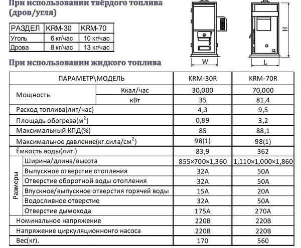 Дизельный котел отопления для частного дома, расход топлива