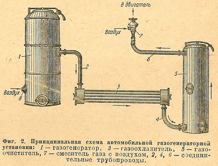 Газогенератор или самодельные котлы длительного горения на дровах: устройство