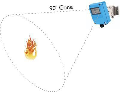 Сканеры пламени, фотодатчики и сигнализаторы горения
