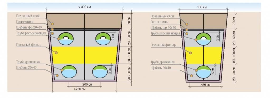 Фильтр и дренаж для септика: как правильно обустроить поле для фильтрации