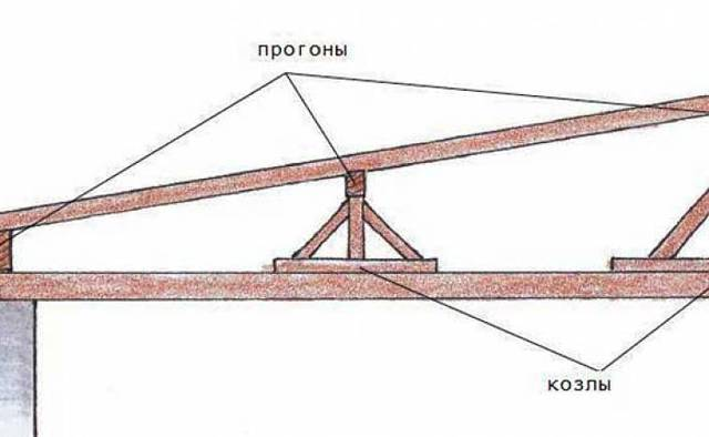 Односкатная крыша: фото, схема, плюсы и минусы, виды