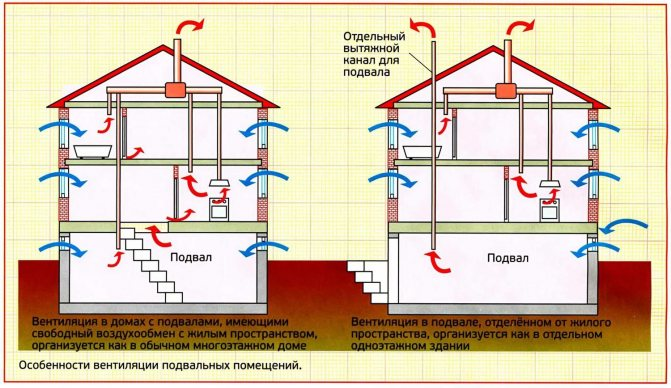 Вентиляционная шахта в квартире многоэтажного дома, снип, схемы