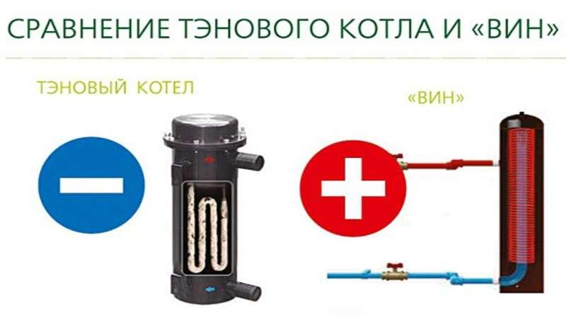 Индукционная система отопления - преимущества и недостатки. жми!