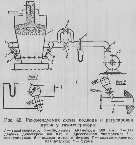 Как сделать древесный газогенератор своими руками: самоделки на дровах и на опилках