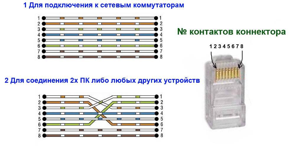 Как выбрать провод - какой кабель лучше применять и как правильно рассчитать сечение