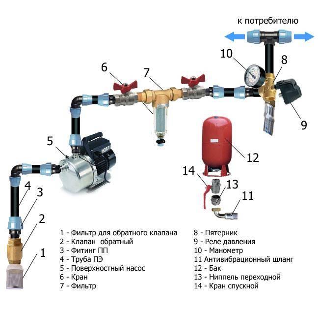 Обратный клапан для насосной станции: устройство, монтаж, схемы - точка j