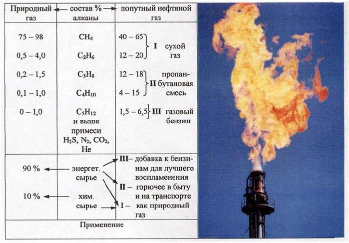 Состав, добыча и использование природного газа
