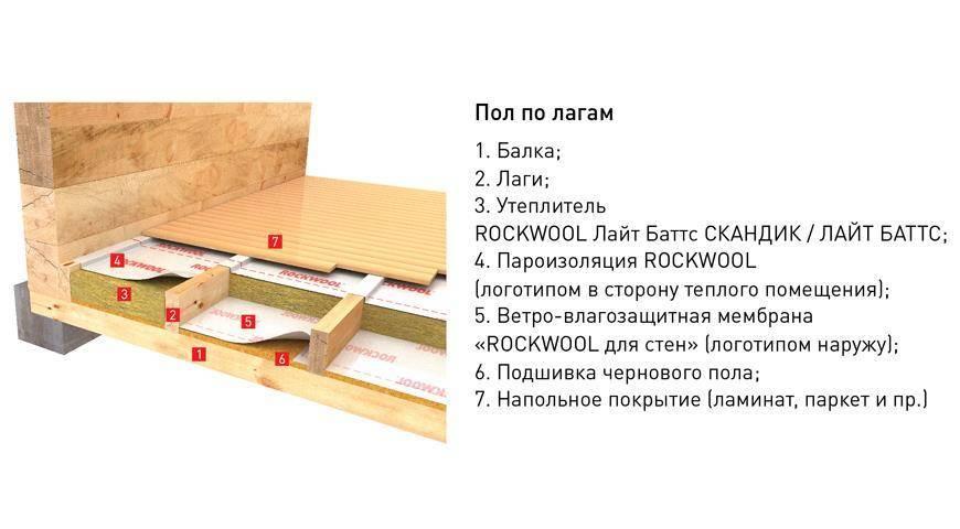 Утепление пола в деревянном доме своими руками: способы монтажа и пошаговая инструкция
