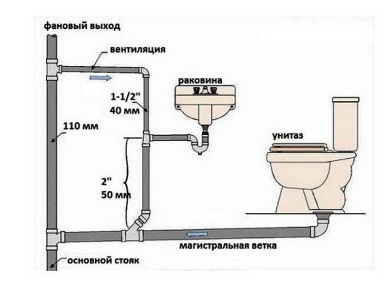 Как расчеканить разъединить чугунную канализацию