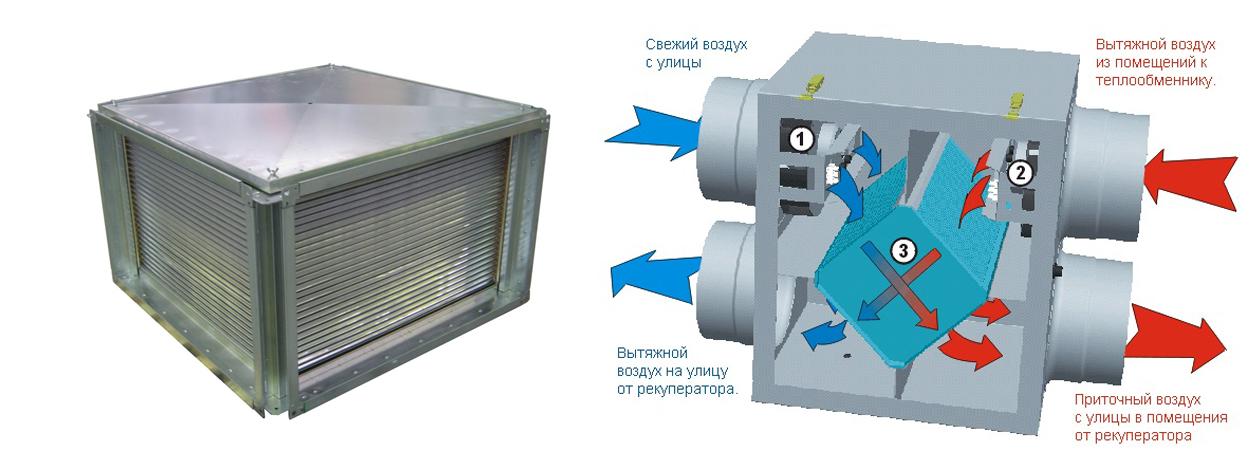Как установить приточно-вытяжную систему вентиляции в частном доме своими руками
