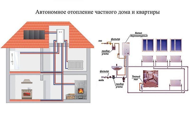 Какое лучше выбрать отопление для частного дома