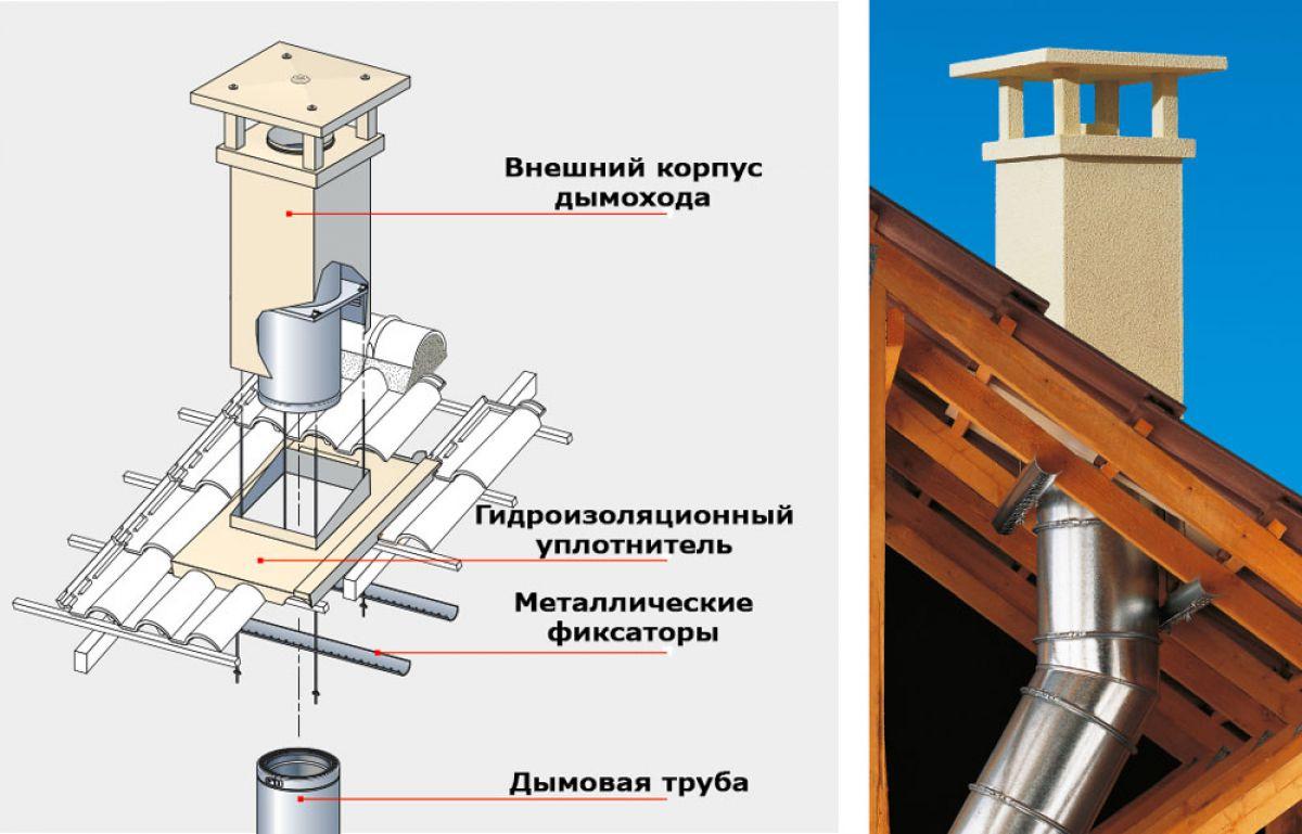 Вентиляционный короб: характеристики, виды, изготовление своими руками