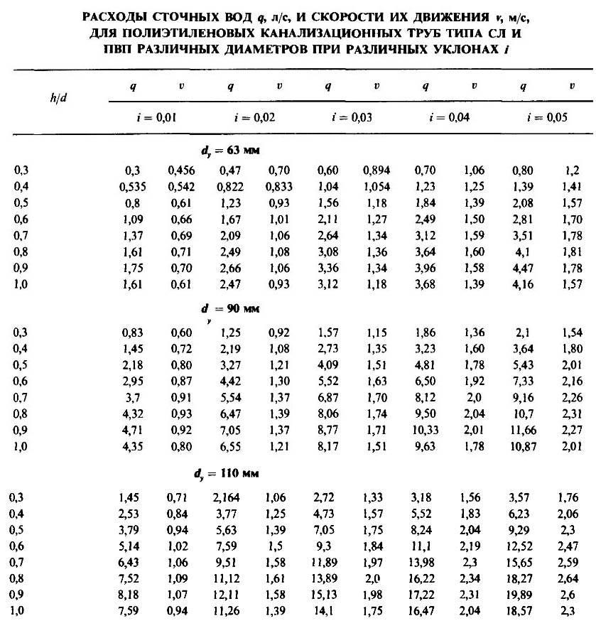 Правила расчета уклона канализационной трубы