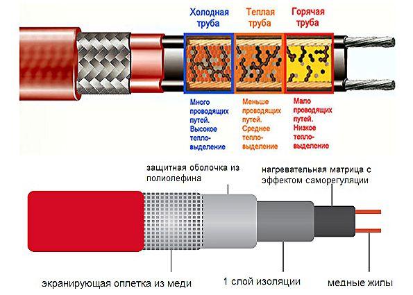 Саморегулирующийся греющий кабель – эффективный инструмент для обогрева труб