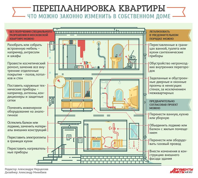 Оформление перепланировки дома в 2020 году: получение разрешения, узаконивание