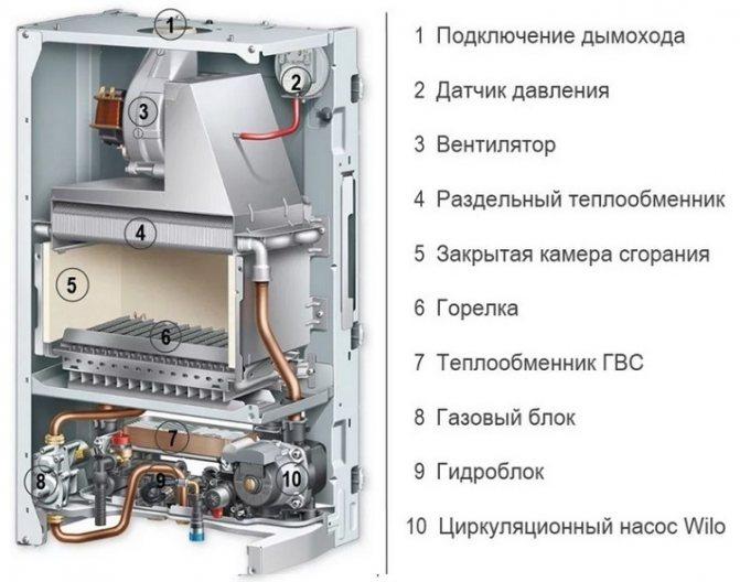 Какой газовый котел лучше выбрать – настенный или напольный