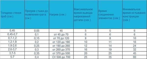 Температура сварки современных полипропиленовых труб
