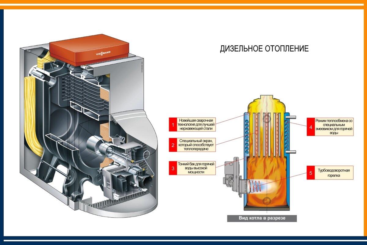 Дизельные котлы отопления: расход топлива, отзывы. выбор котла для отопления дома