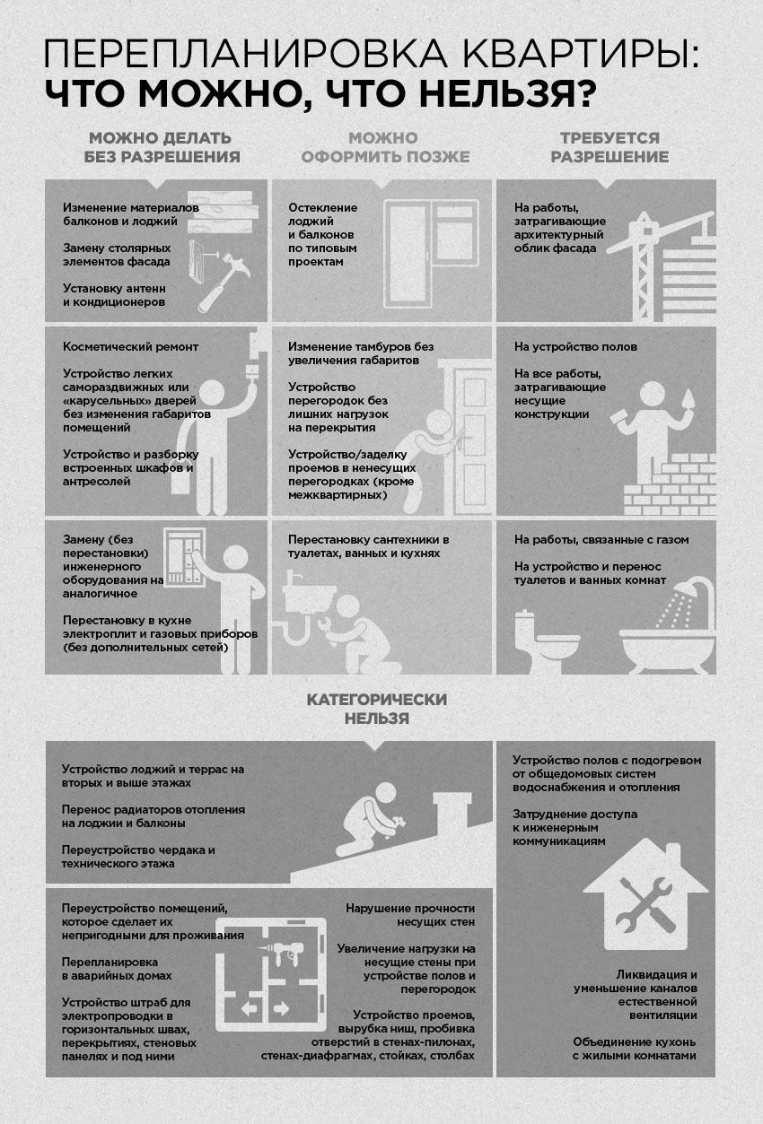 Перепланировка квартиры: что можно, а что нельзя делать, обязательно ли надо узаконивать переустройство и когда, а также какие виды работ не требуют согласования?