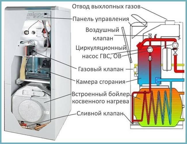 Двухконтурный напольный газовый котел: специфика устройства и выбора - точка j