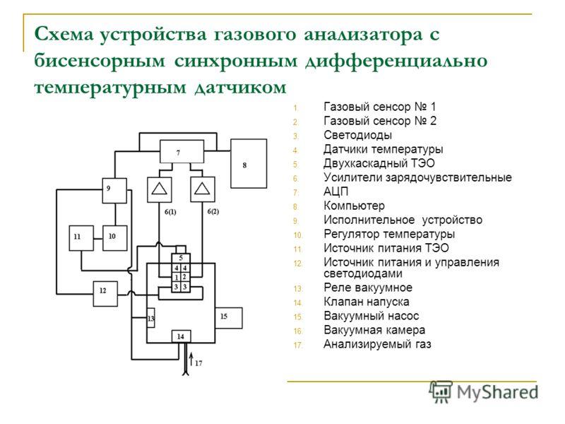 Принципы работы газоанализаторов