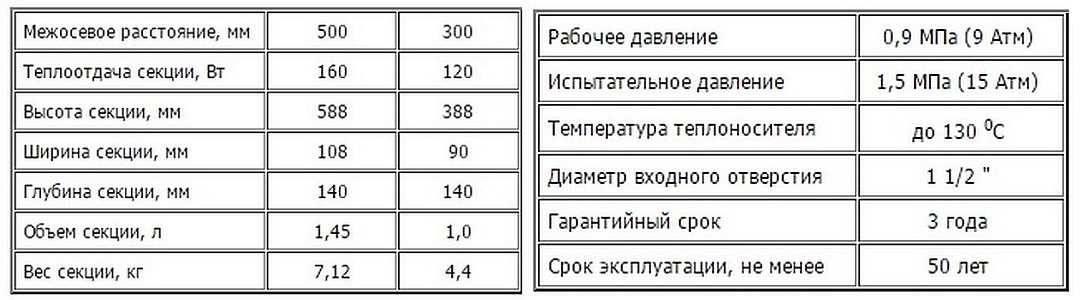 Технические характеристики чугунного радиатора мс 140 500