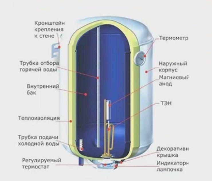 Рейтинг лучших электрических накопительных водонагревателей 2019 года
