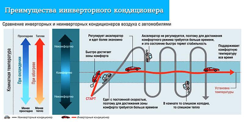 Инверторные сплит-системы кондиционеров: отличие от обычных