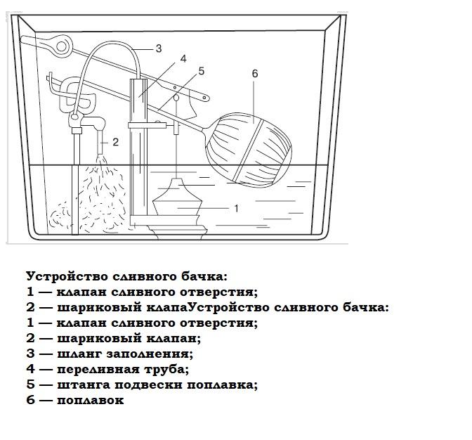 Сливной бачок унитаза: устройство, установка, регулировка, ремонт своими руками