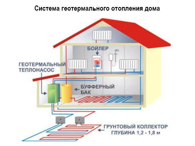 Какое отопление лучше для дома, сравнение разных систем