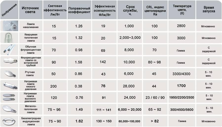 Как выбрать светодиодные лампы для дома правильно - таблица мощности, производители