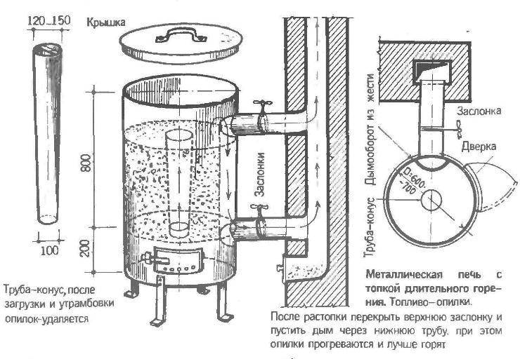Как сделать печь длительного горения своими руками: особенности технологии, схема, чертеж и видео