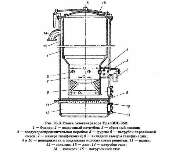 Газогенератор своими руками — как сделать самодельный прибор