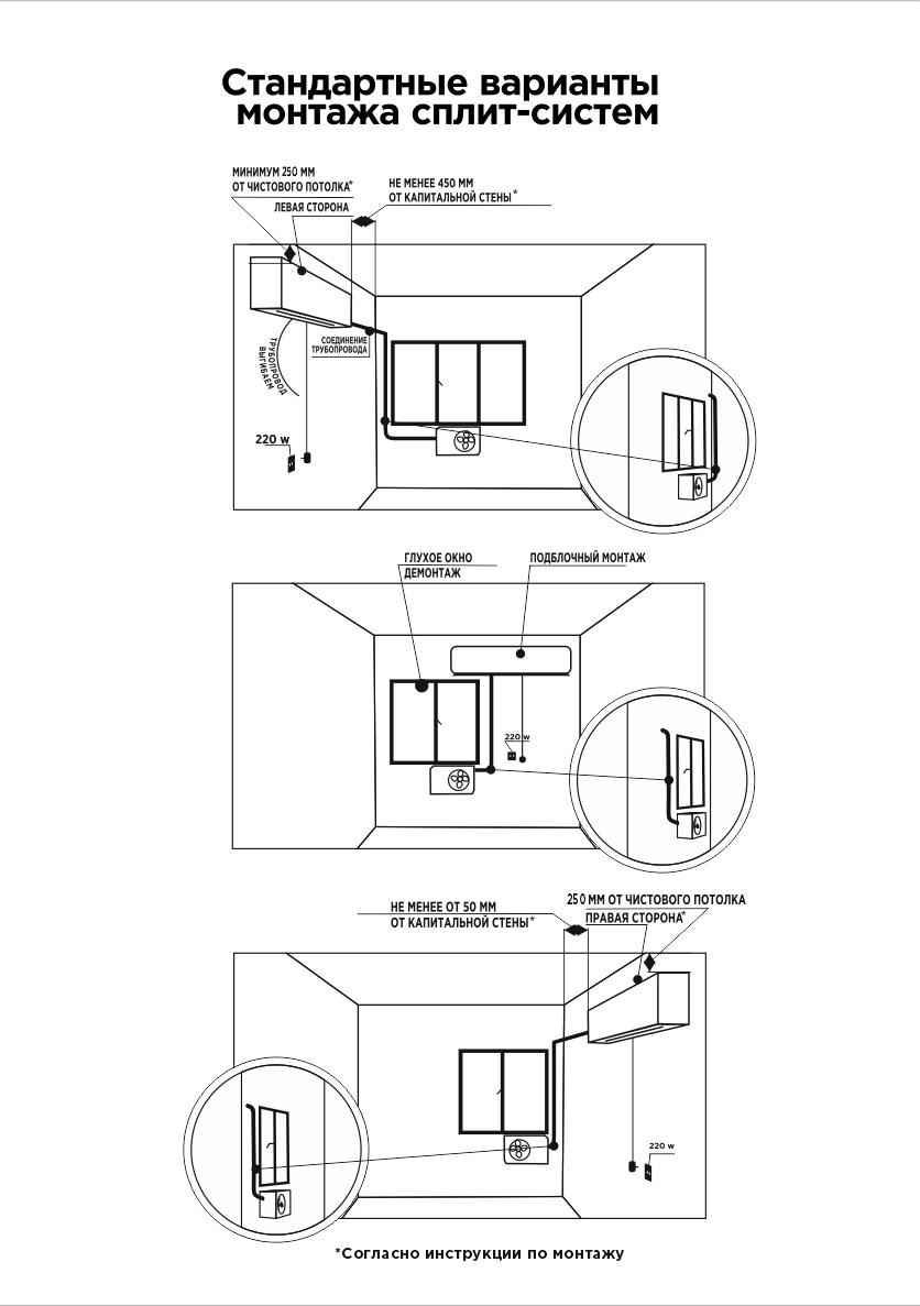 Как самостоятельно установить сплит систему: монтаж в 3 этапа