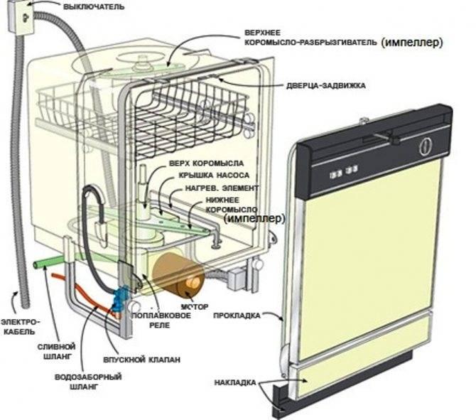 Почему поднимается вода в посудомоечной машине