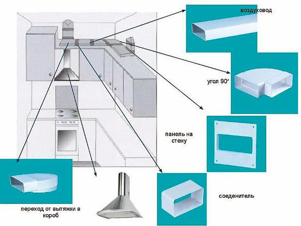 Пластиковые воздуховоды для вентиляции (пвх): размеры, форма