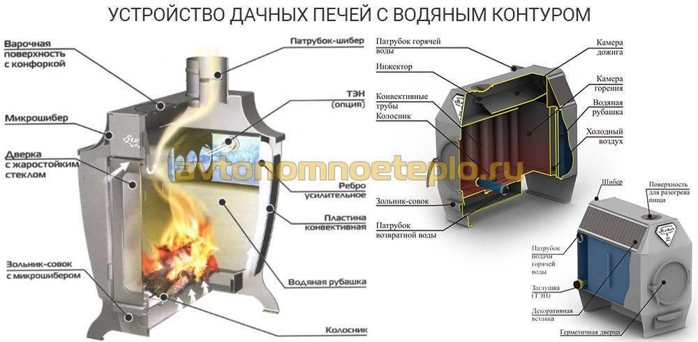 Печь с водяным контуром для отопления дома | грейпей