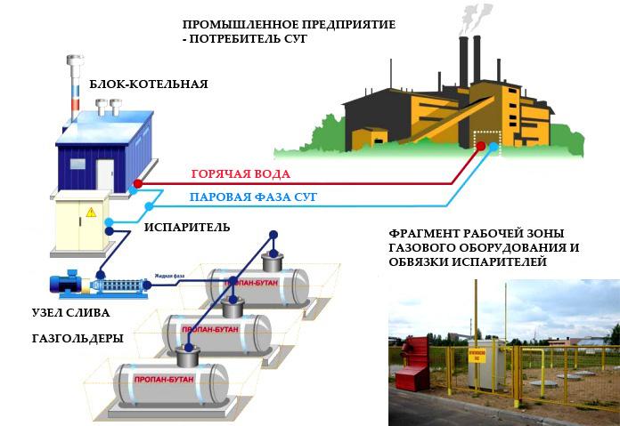 Подключение газа в истре, газификация в истринском районе московской области