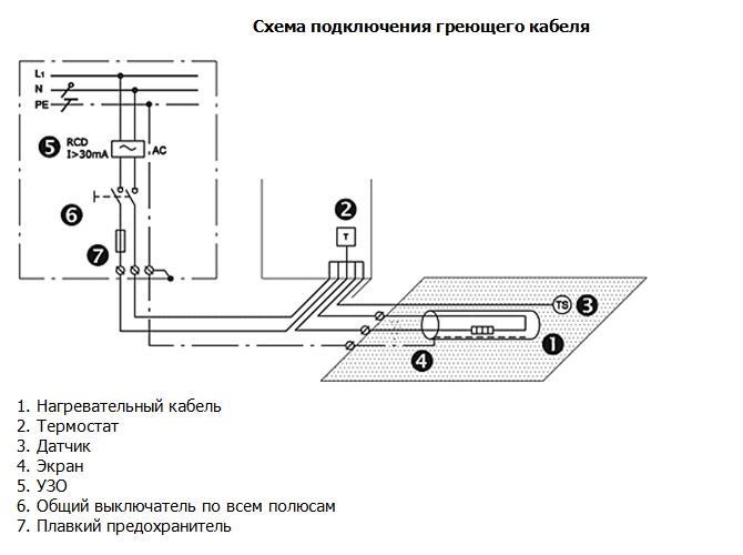 Обогрев водостоков — монтаж системы обогрева своими руками
