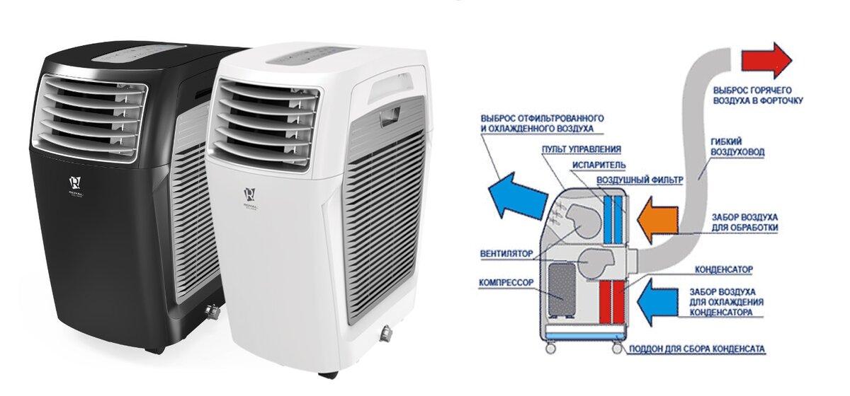 Охлаждение квартиры без кондиционера