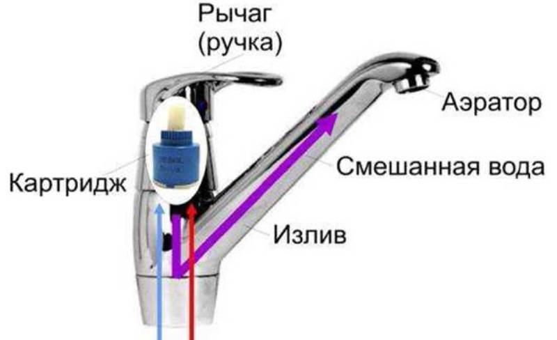 Как разобрать смеситель? однорычажный и двухвентильный вариант для ванной, продукция двухвентильного типа, конструкция однорычажного крана