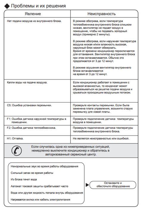 Расшифровка кодов ошибок кондиционеров популярных марок: обозначение ошибки и способы устранения неисправностей