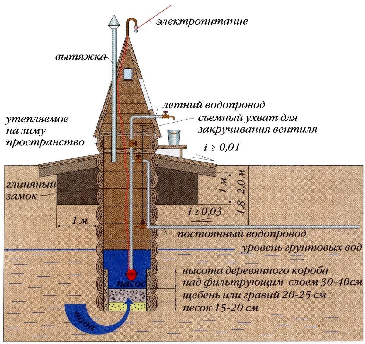 Пошаговое обустройство скважины на воду: инструкция организации автономного водоснабжения своими руками