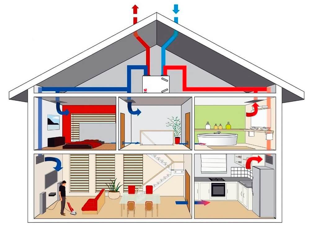Воздушное отопление частного дома своими руками: система отопления загородного коттеджа по канадской технологии, котлы, радиаторы